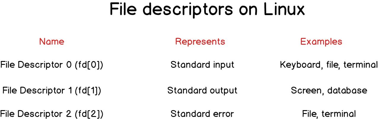 file-descriptors-Linux