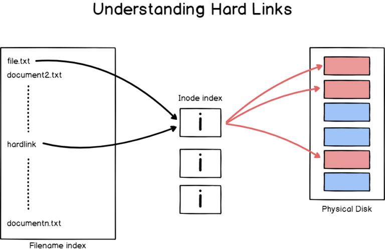 hard-soft-links