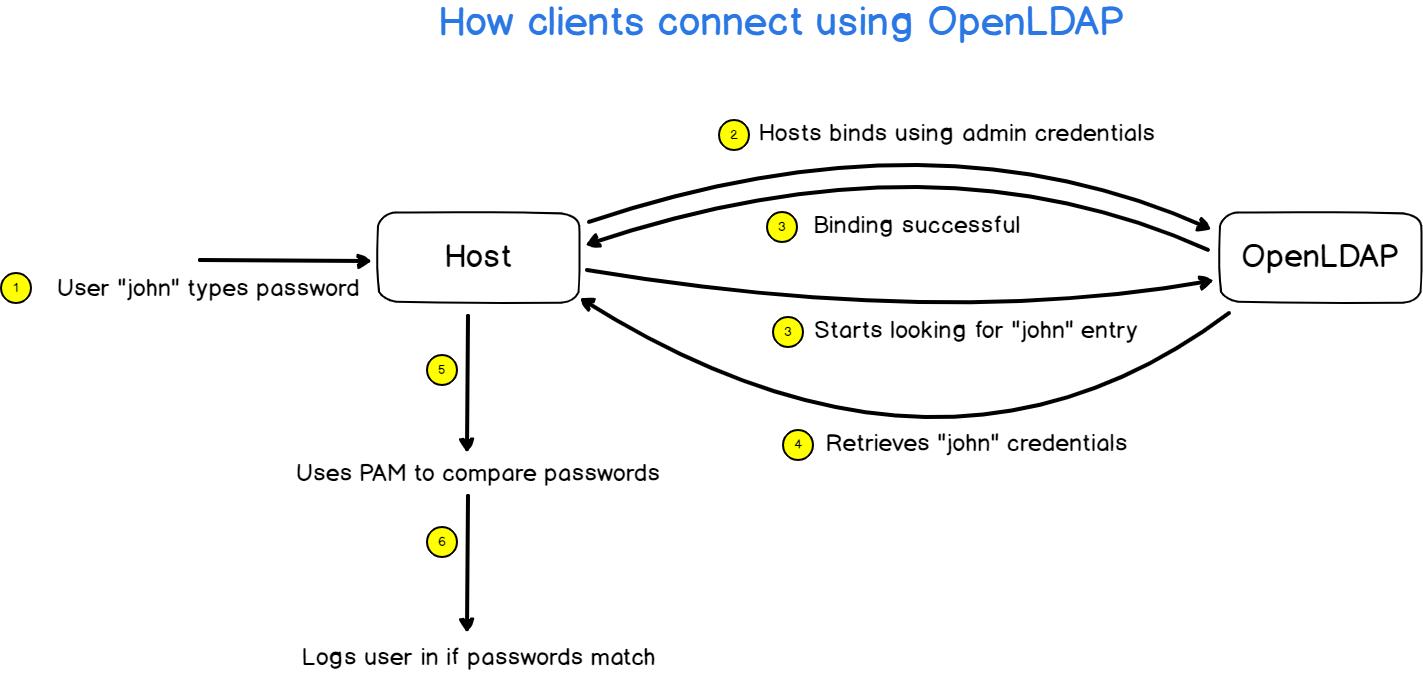 hosts-openldap