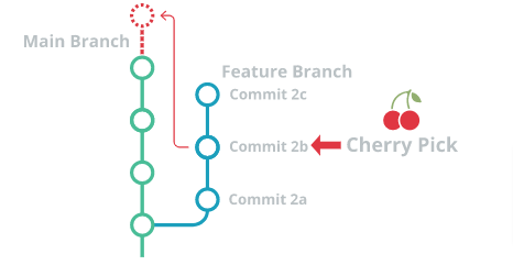 how do i cherry pick a commit in Git