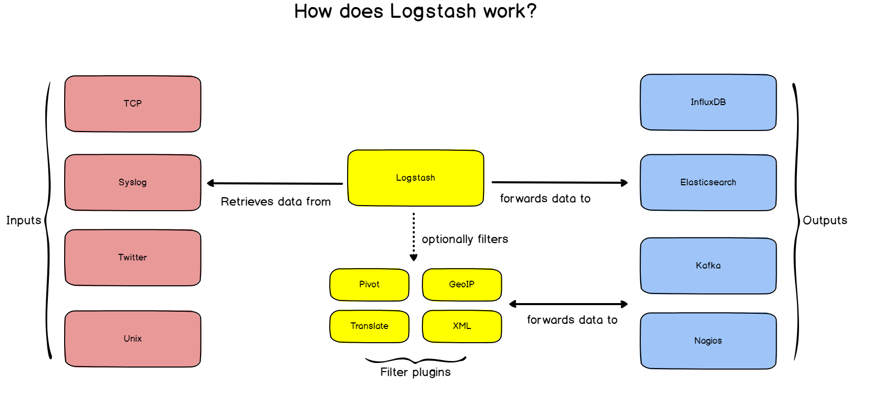 how-does-logstash-work