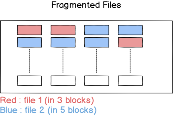 how-files-are-stored
