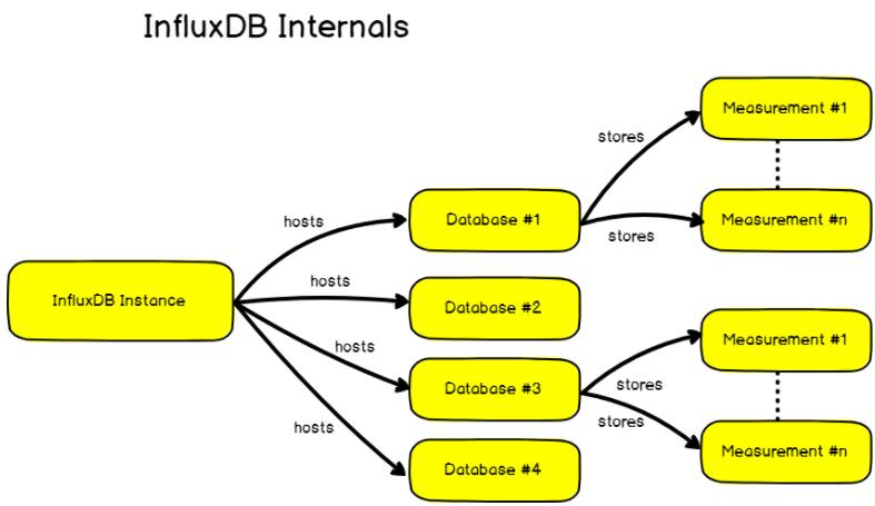 influx-internals