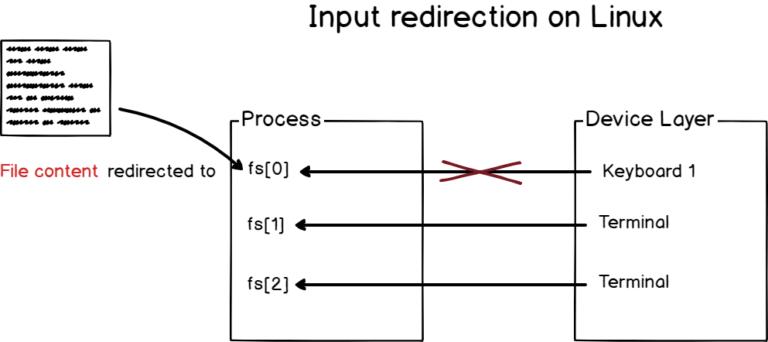 input-redirection-diagram