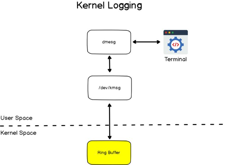 kernel-logging-internals