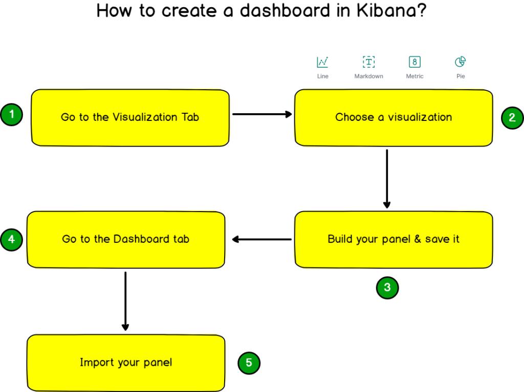 kibana-process