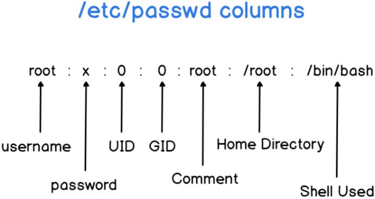 list-users-linux