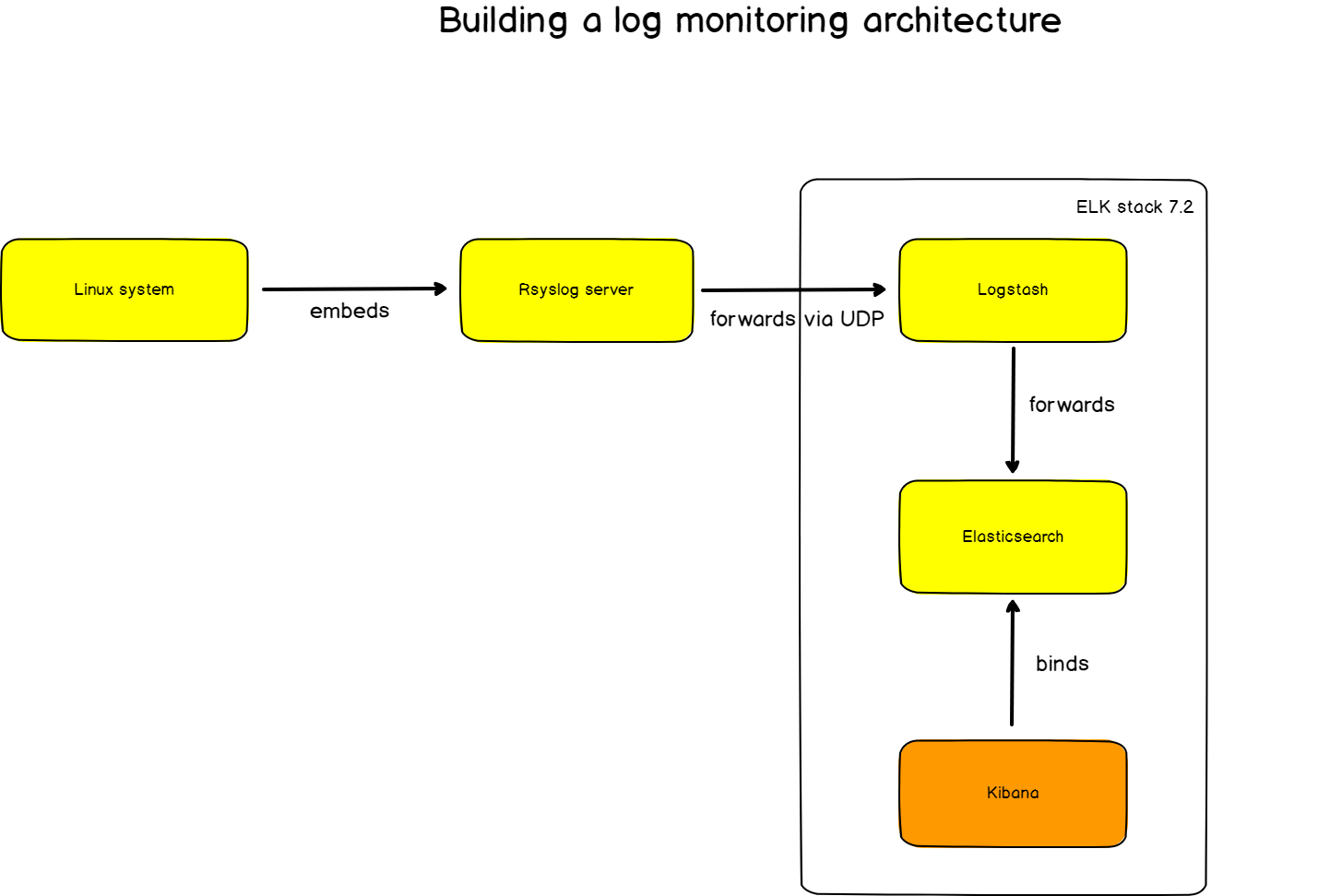 log-monitoring-architecture
