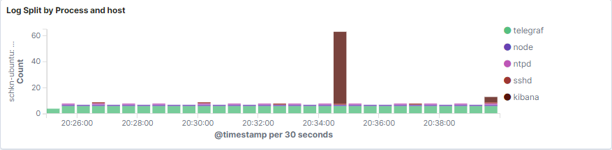 log-split-by-host