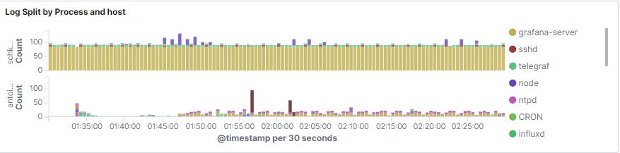 log-split-by-process