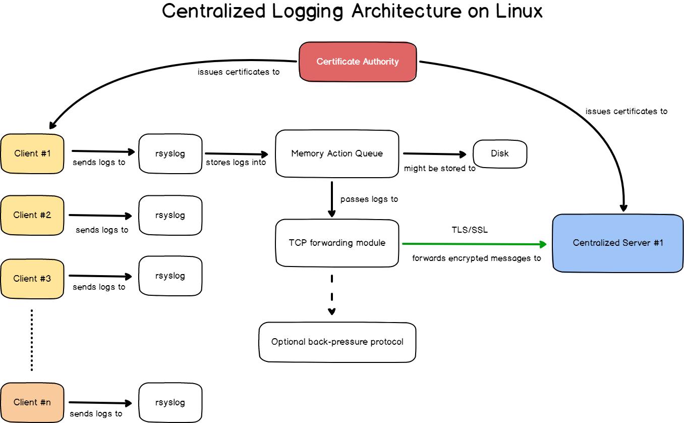 logging-architecture-1