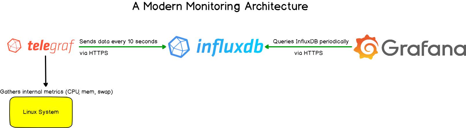 modern-monitoring-architecture