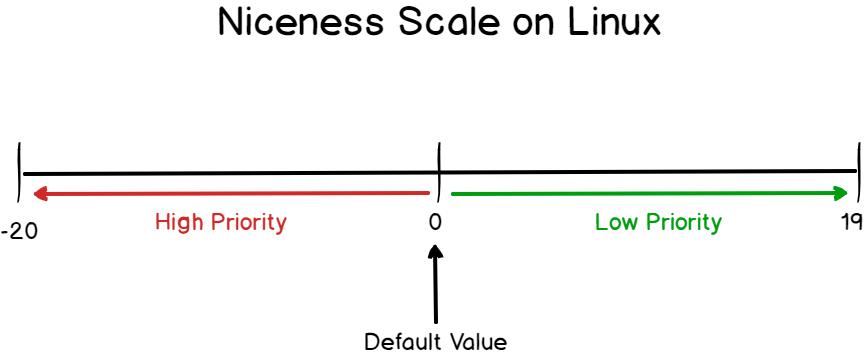 djusting process priority using nice and renice