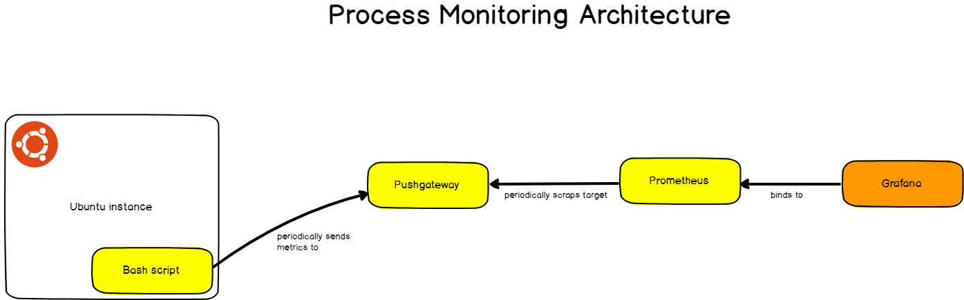 Detailing Our Monitoring Architecture process monitoring architecture