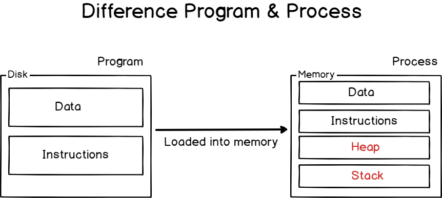 Linux Processes Basics program-process