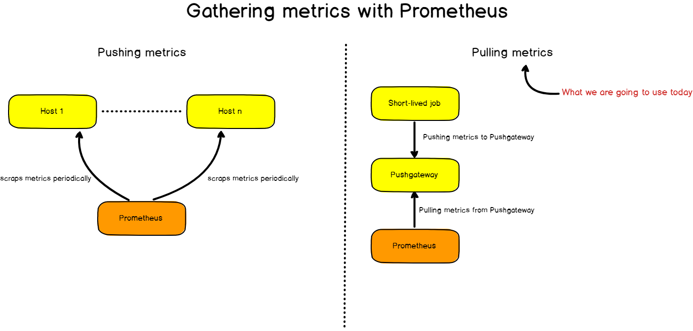 Detailing Our Monitoring Architecture pull vs push