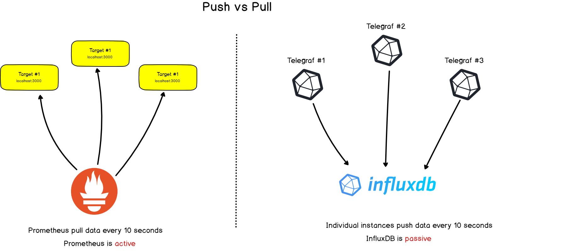 pull-vs-push