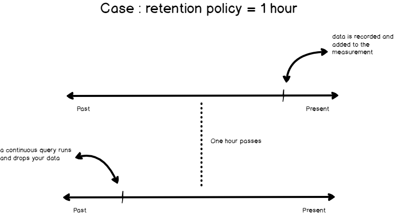 How retention policies work