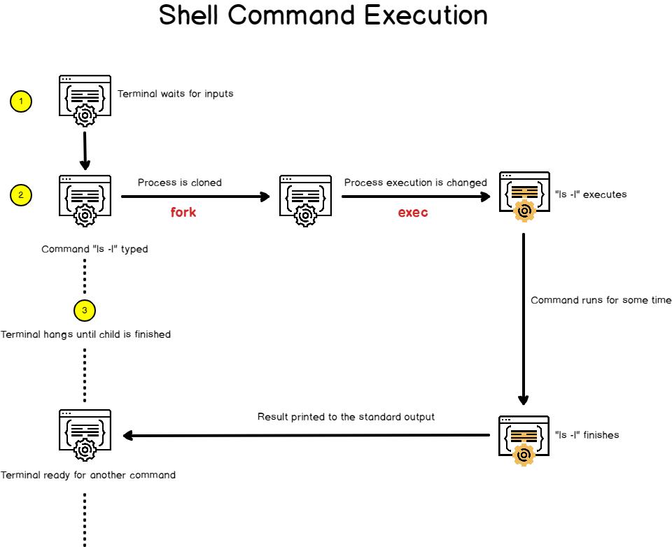 shell-execution