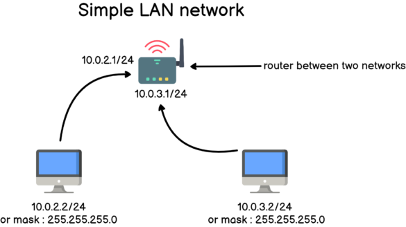 simple-lan-network