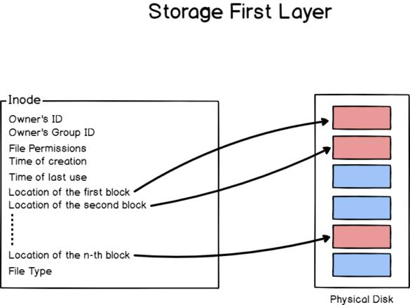 storage-first-layer