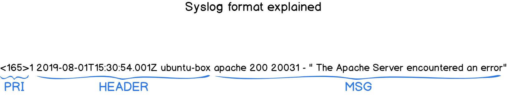 syslog-format