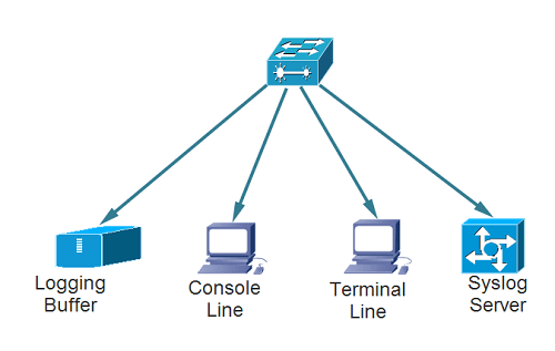 syslog message layers destinations