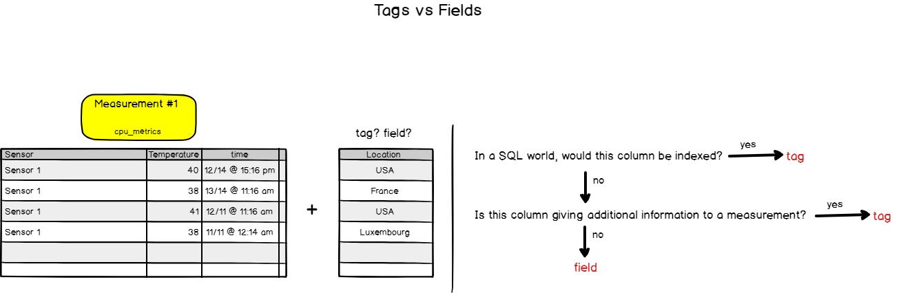 tags-vs-fields