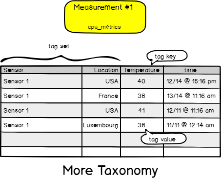 Measurement taxonomy