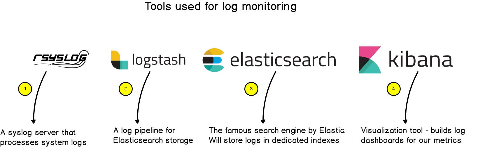 tools-for-log-monitoring