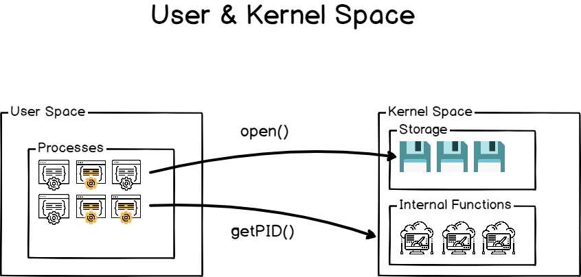 user-kernel-space