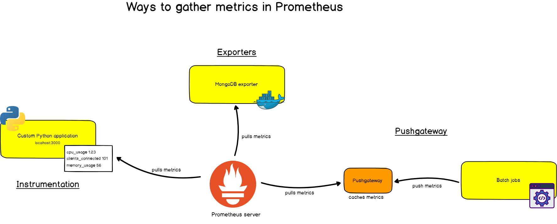 ways-gather-metrics