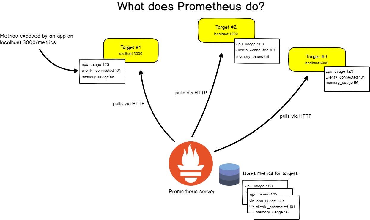 what-does-prometheus-do
